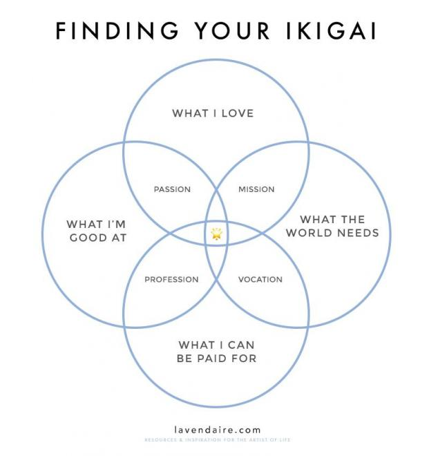 Finding your Ikagai